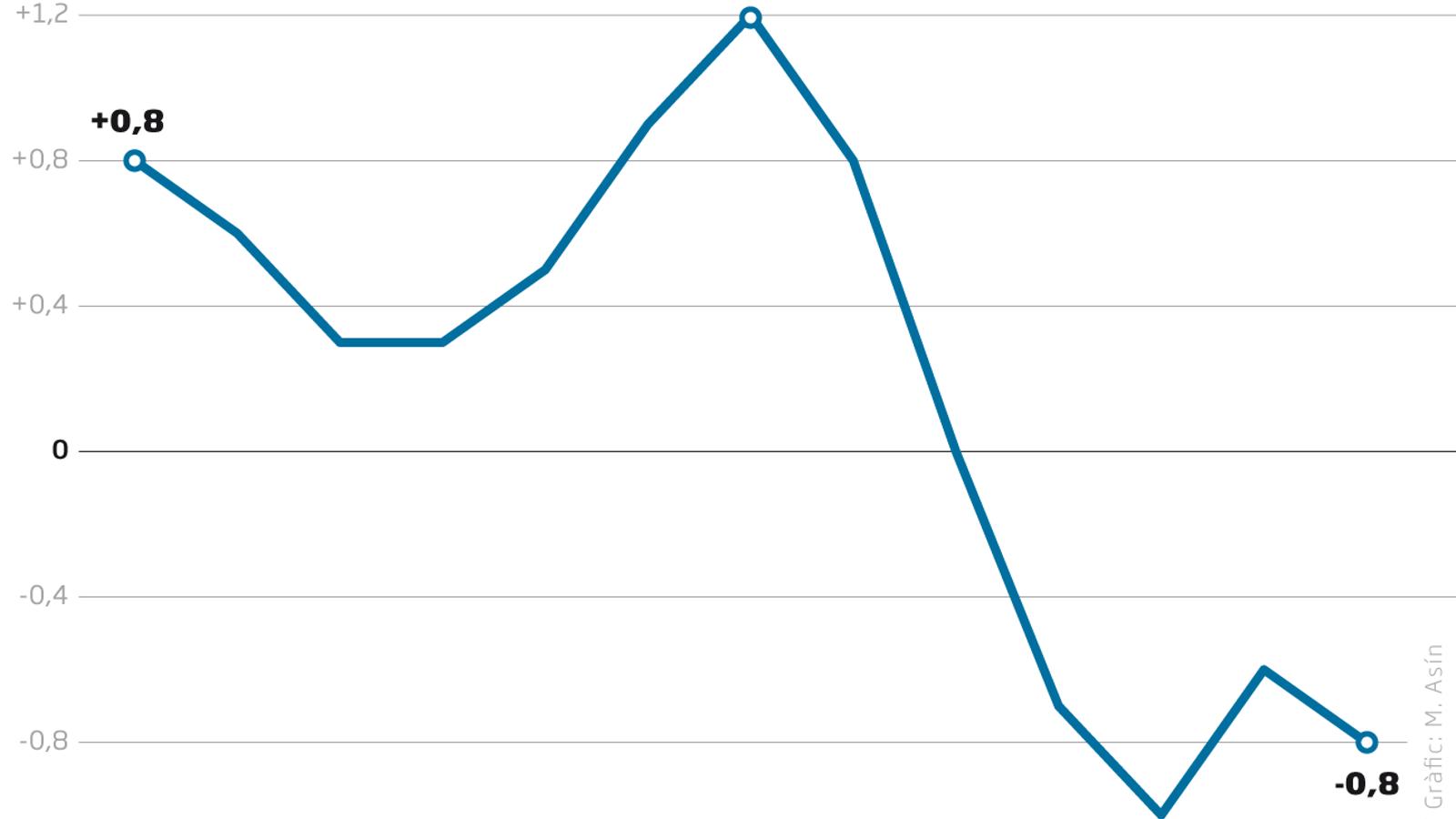 La caiguda del consum i les rebaixes fan baixar els preus després del confinament