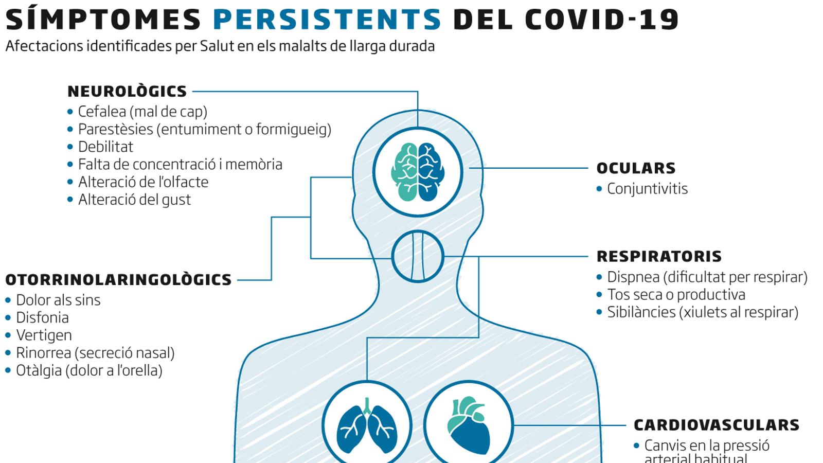 Identificats una trentena de possibles símptomes de covid-19 persistent