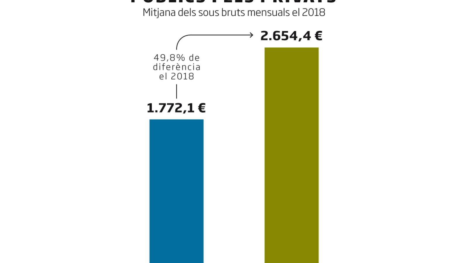 La Generalitat apujarà un 2% el salari als funcionaris