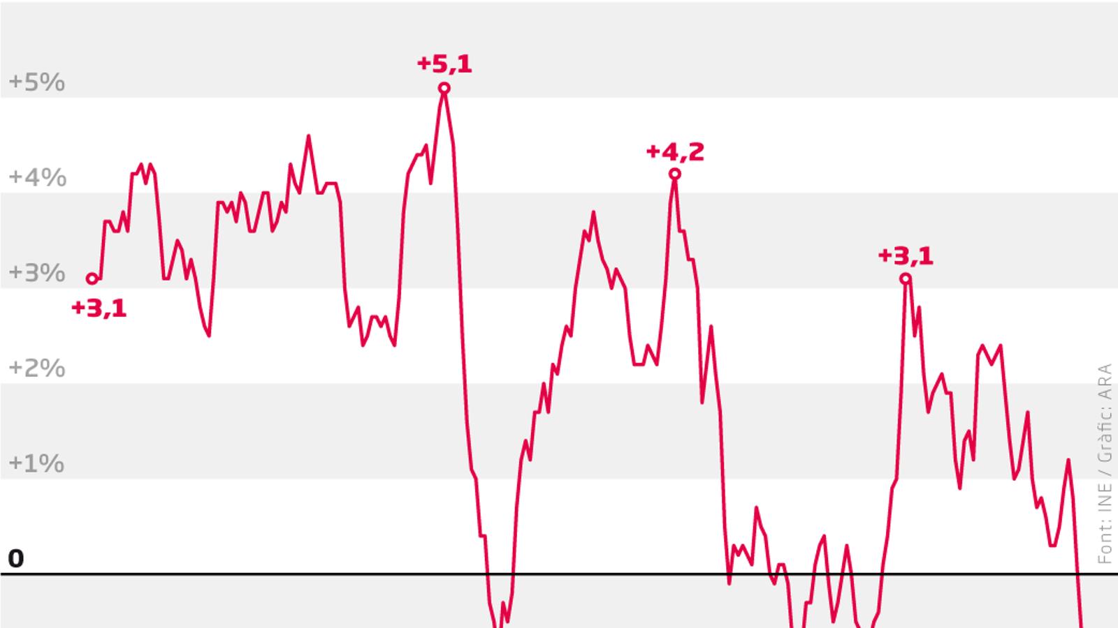 Catalunya entra en deflació: els preus cauen un 0,7% a l'abril