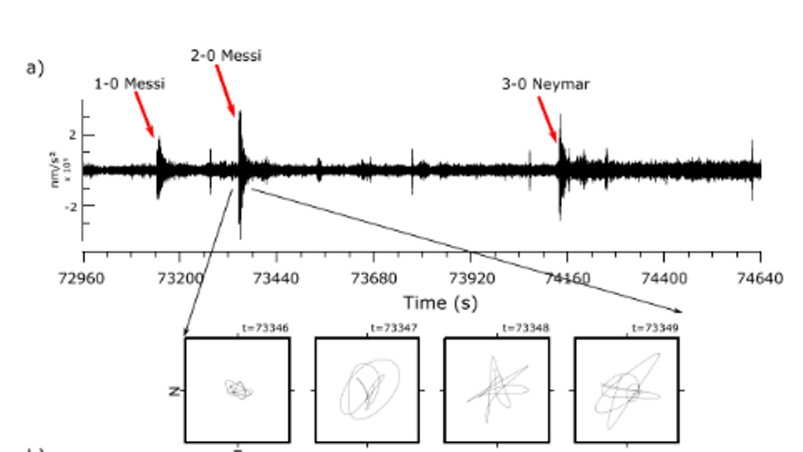 Soroll sísmic a la Zona Universitària el durant el Barça-Bayern de Munic (6/5/2015)