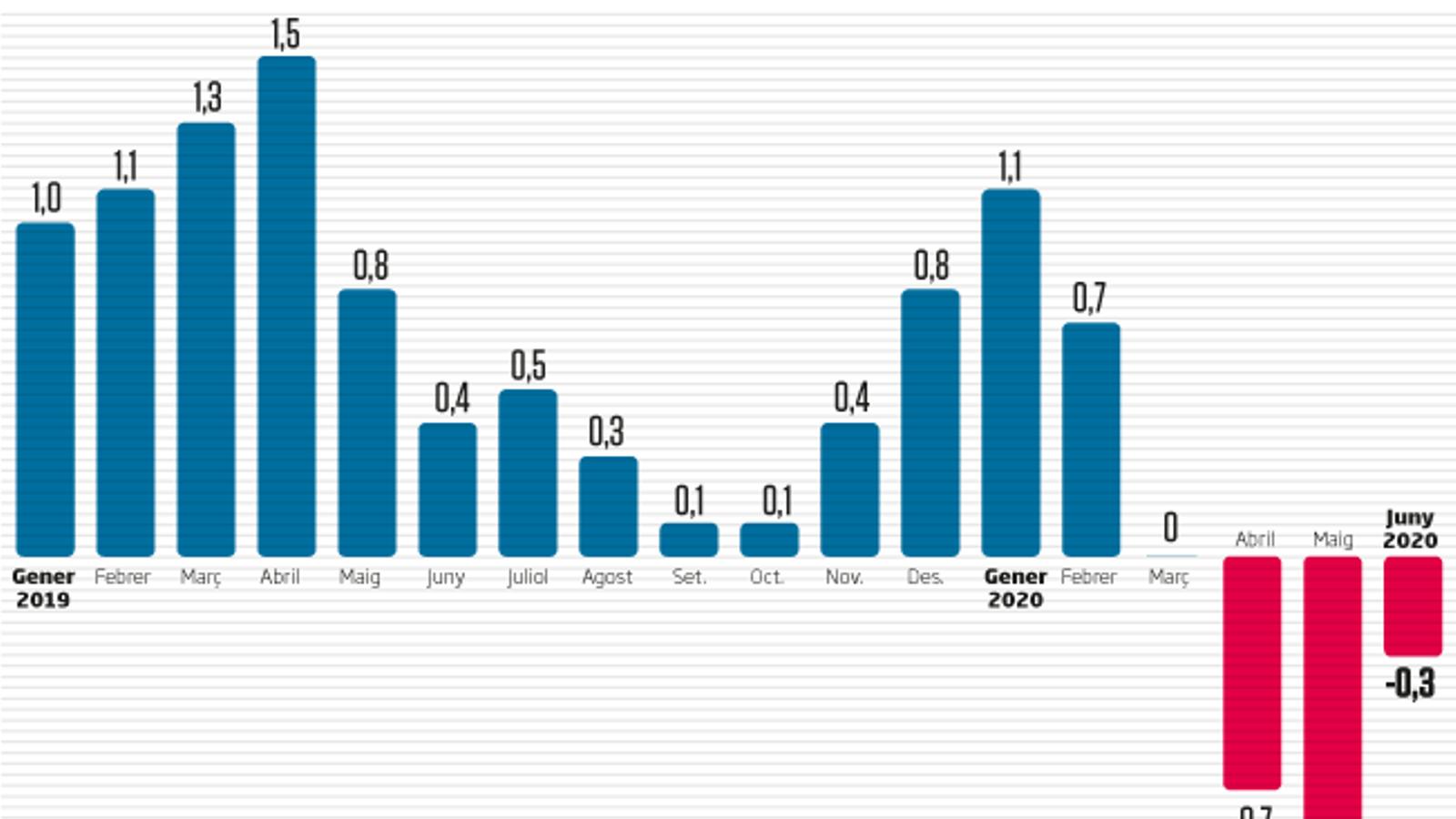 Els preus pugen al juny per primera vegada en quatre mesos