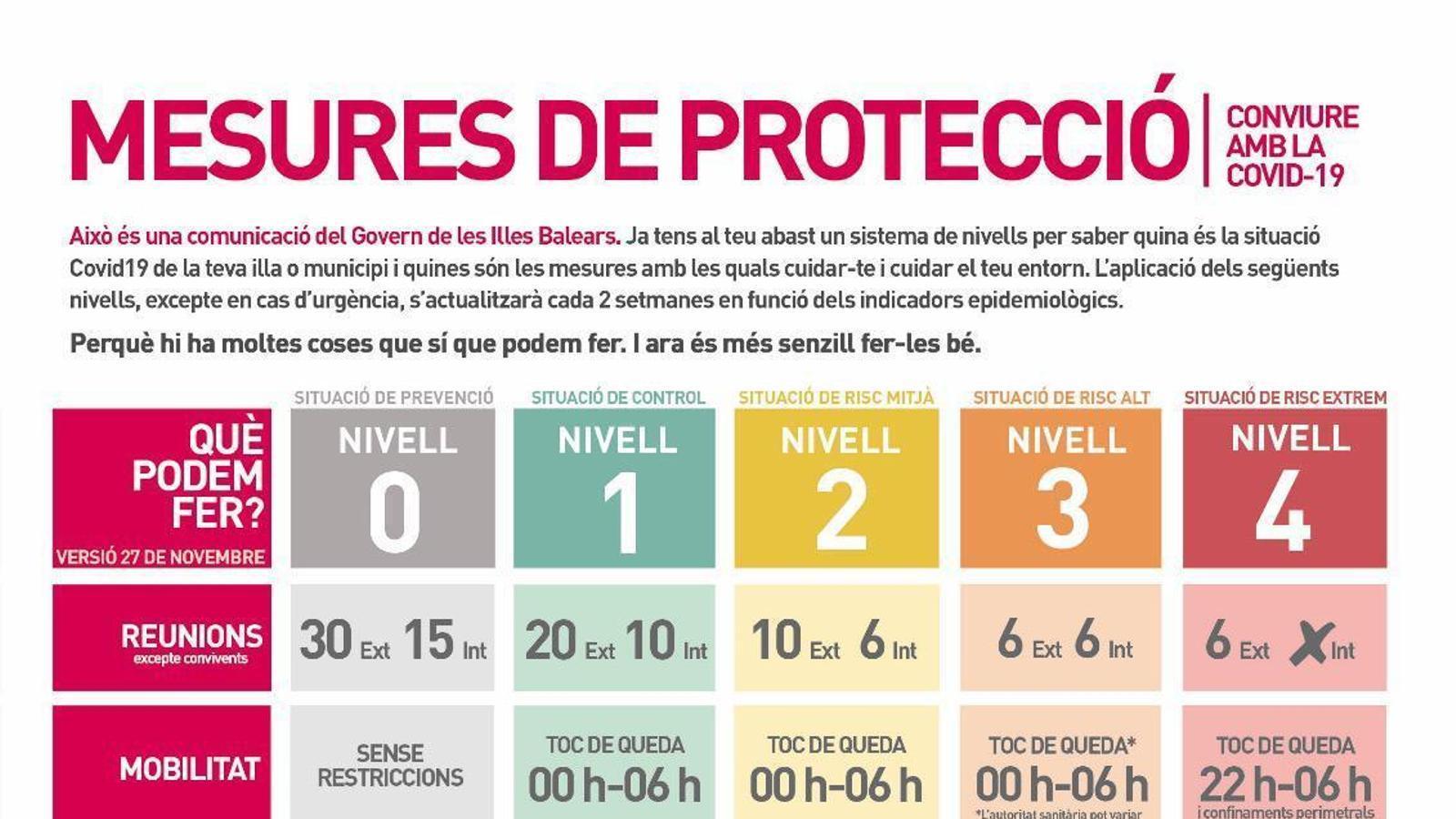 Restriccions en funció de cada nivell d'alerta sanitària