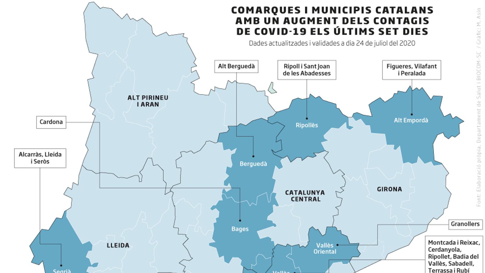 Gràfic de comarques i municipis catalans amb un augment dels contagis de covid-19 els últims set dies