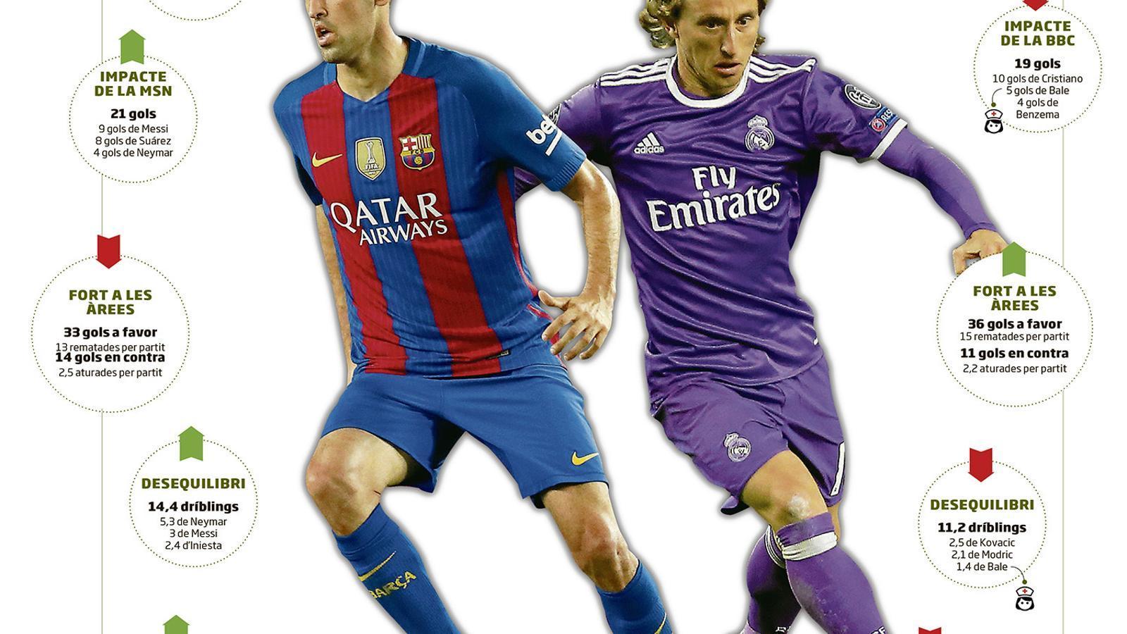 El Barça es deixa seduir pel Madrid