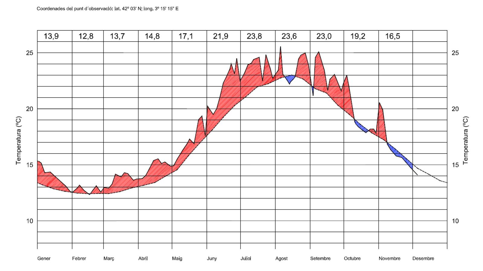 Anomalia de la temperatura de l'aigua del mar a l'Estartit