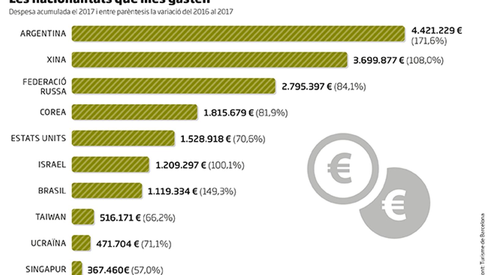 Els argentins són els turistes que més diners es deixen a Barcelona