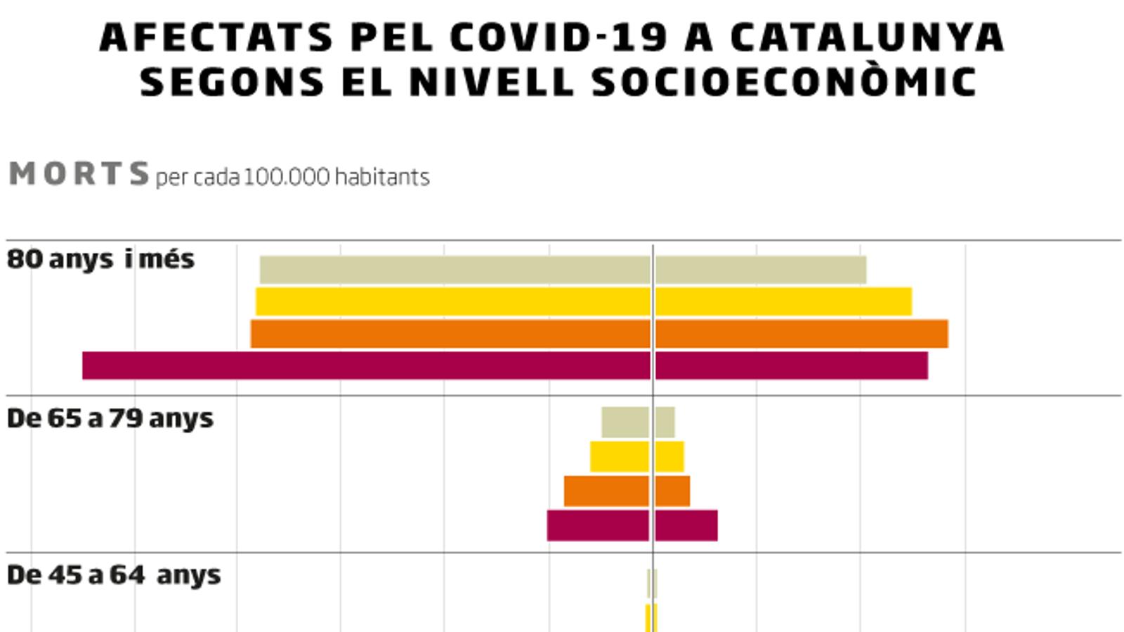 A Catalunya el covid-19 també mata més els pobres