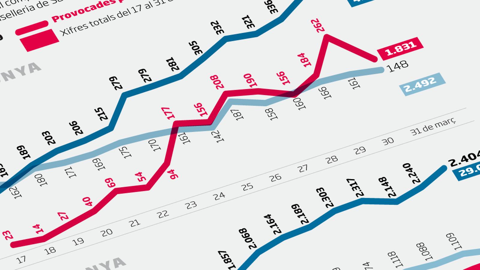 La mortalitat a Catalunya es va disparar un 62% la segona quinzena de març