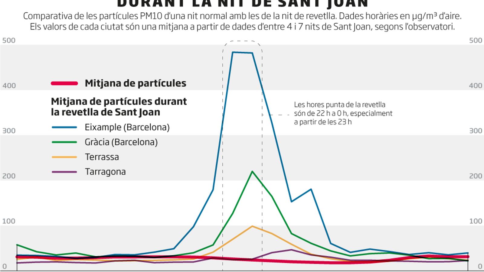 La revetlla de Sant Joan, un pic curt  i brutal de contaminació