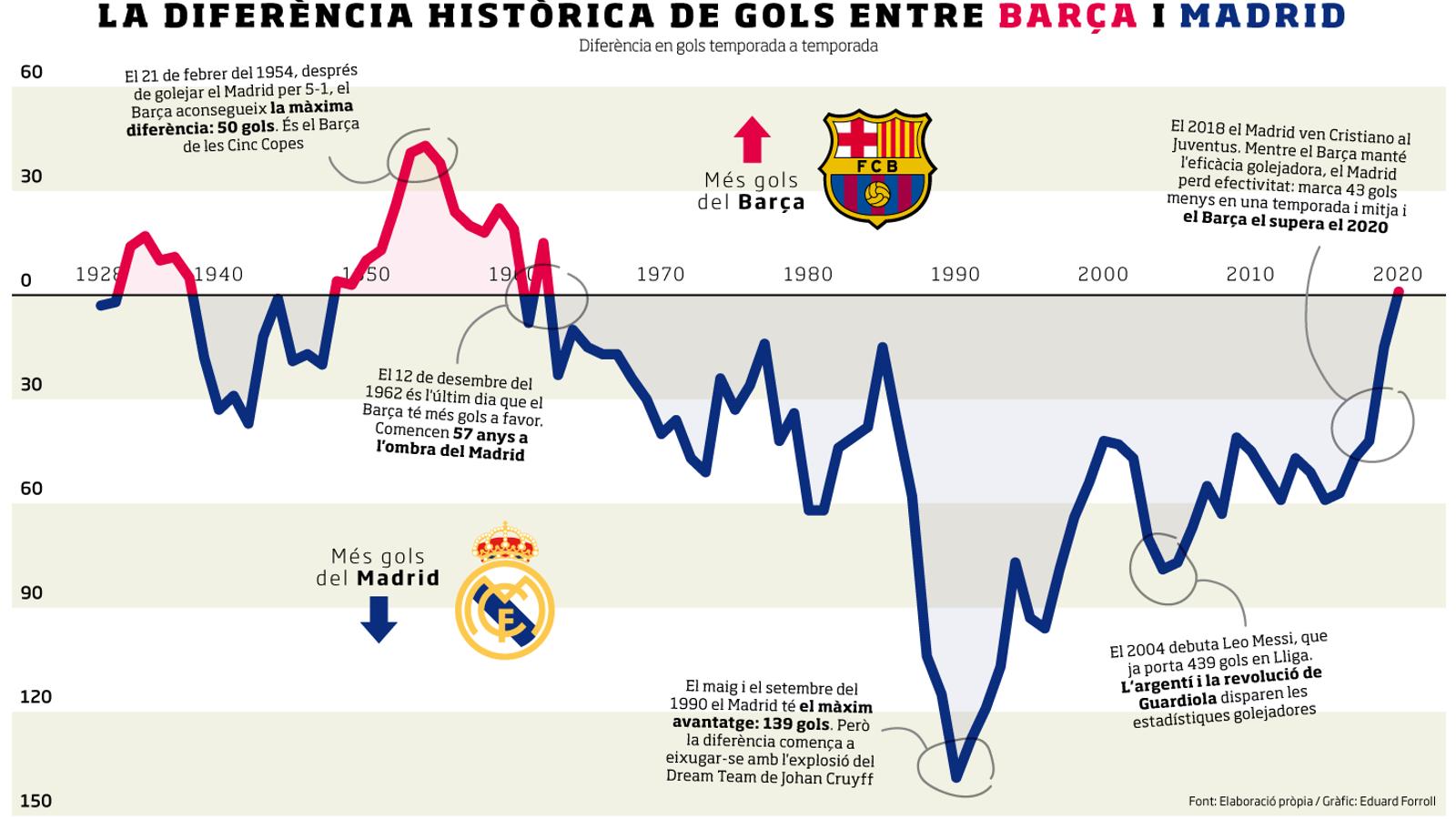 El Barça torna a ser el màxim golejador de la història