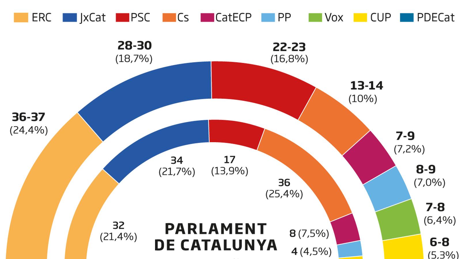 ERC toma distancia respecto a JxCat y ganaría las próximas elecciones al Parlament