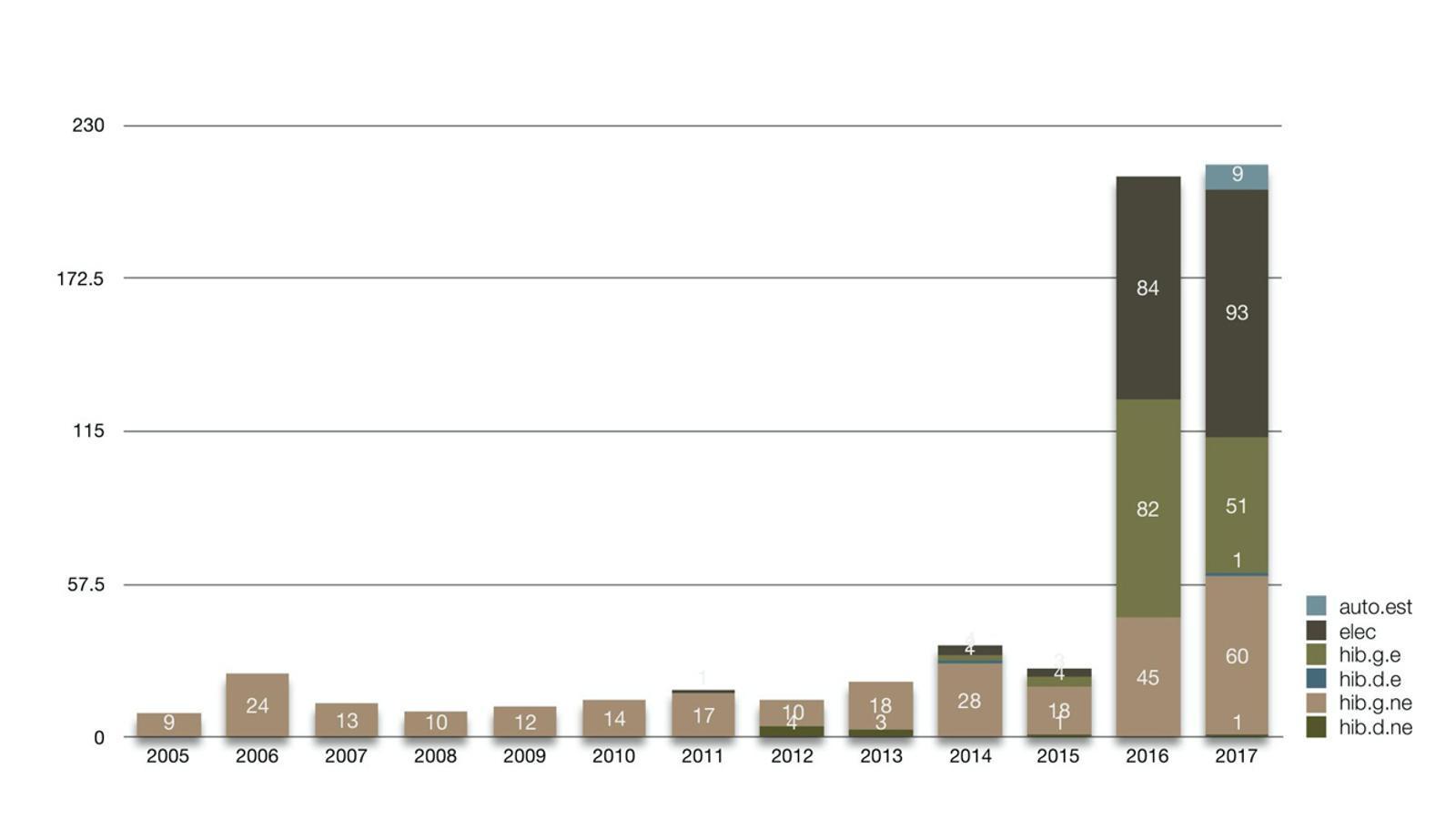 El gràfic mostra l'evolució en les matriculacions de vehicles híbrids, d'autonomia estesa, híbrids, i elèctrics. / Govern d'Andorra