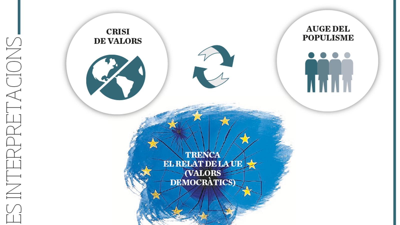 Quins són  els contravalors  del populisme? Com s'han de canalitzar les emocions en política?