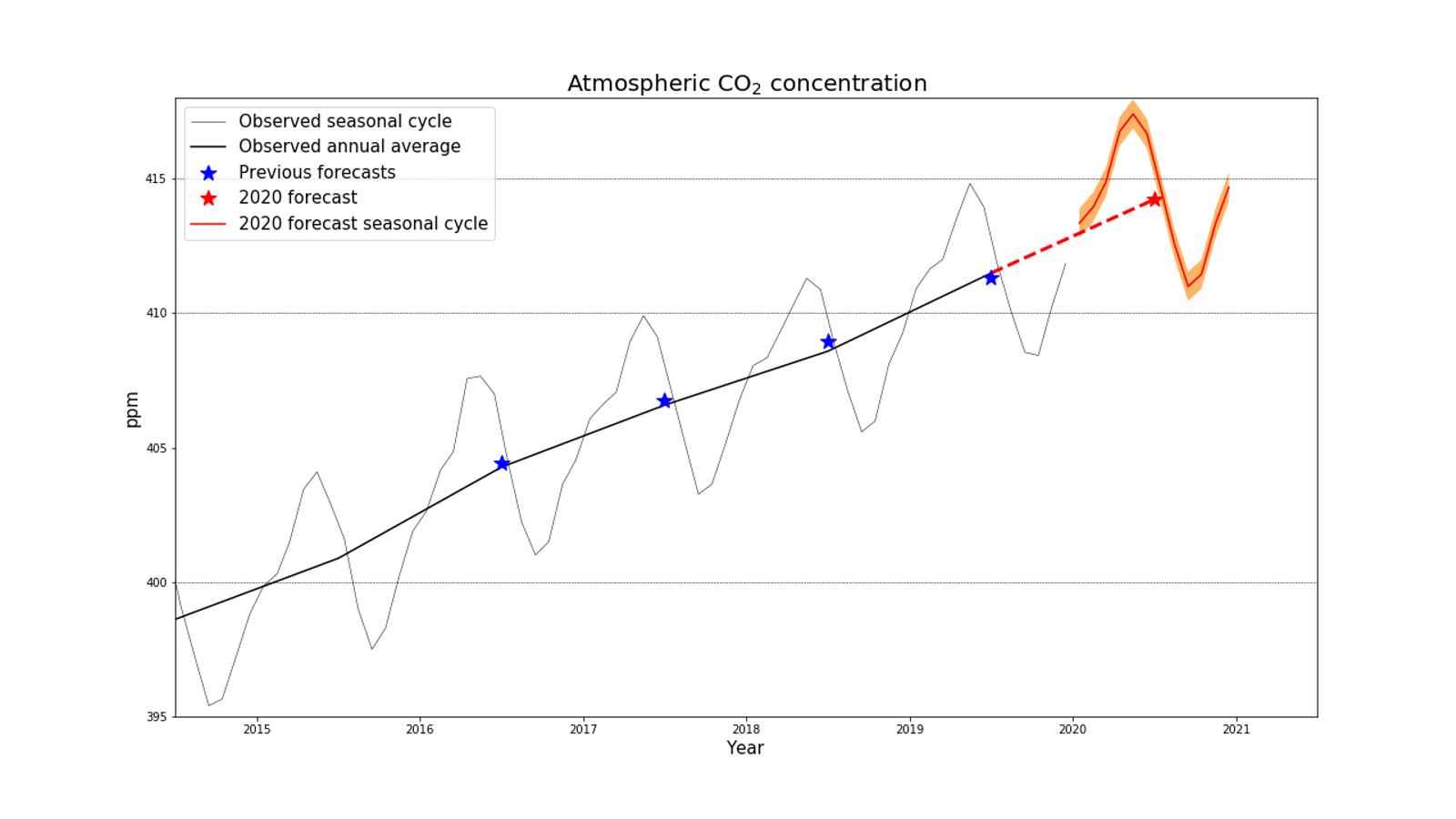 Predicció de la concentració de CO₂ per aquest any (zona ombrejada de color carabassa i línia vermella)