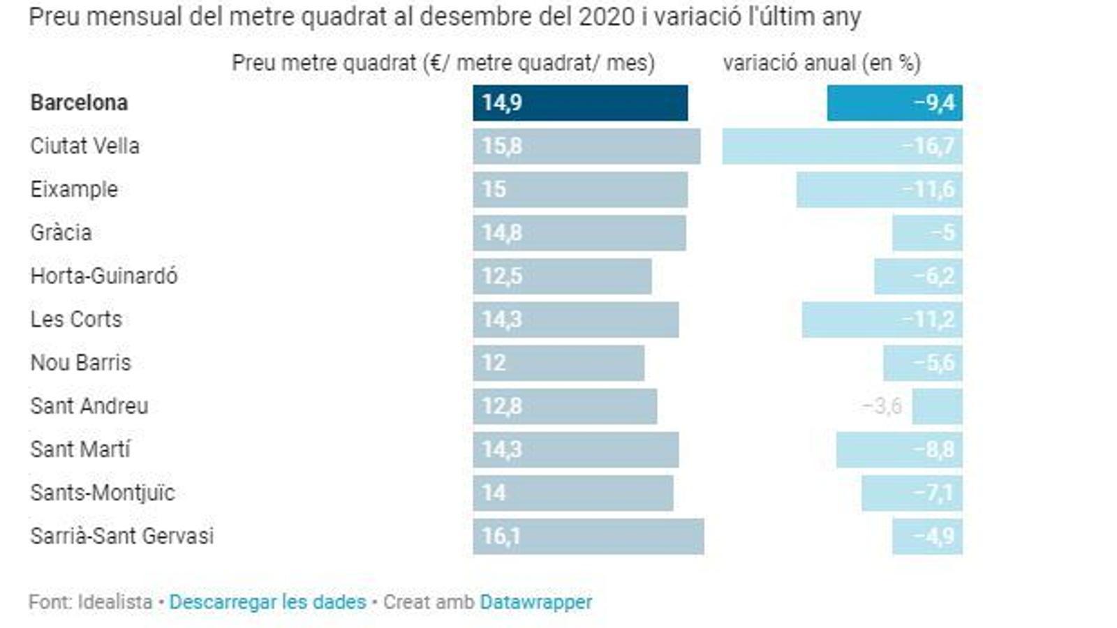 Barcelona encapçala la caiguda del preu dels lloguers a Espanya amb un 9,4% aquest any