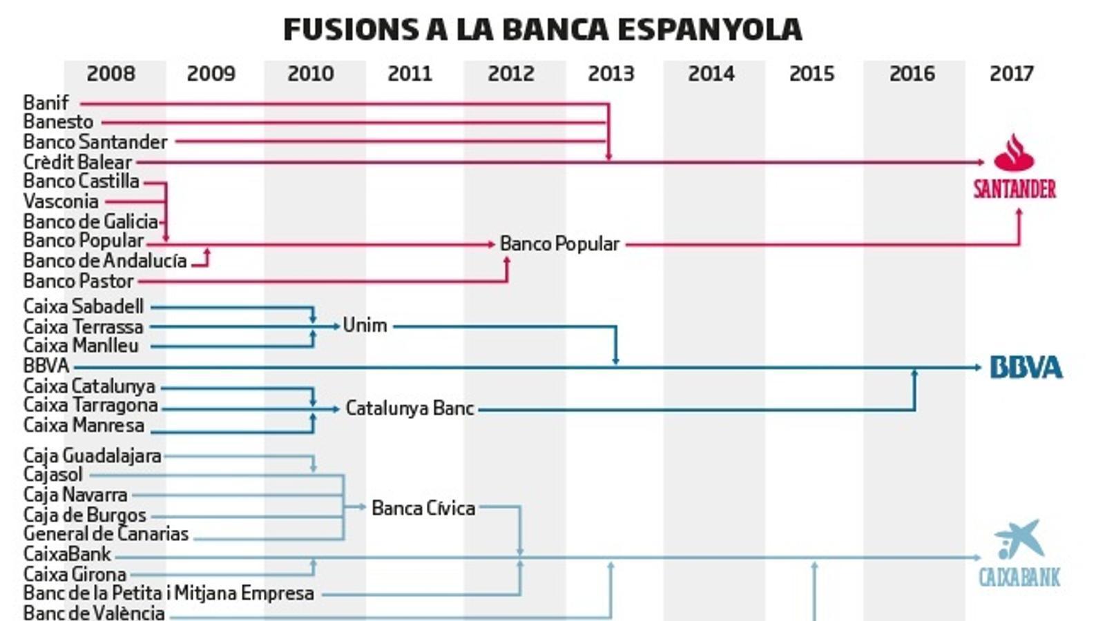 Bankia es queda BMN i deixa només onze grans bancs a Espanya