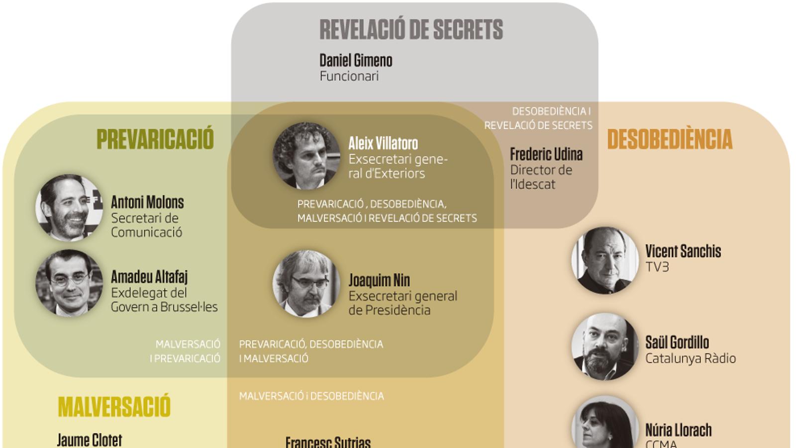 """El jutjat 13 processa 30 excàrrecs del Govern per la seva contribució """"decisiva"""" en l'1-O però exculpa Vidal"""