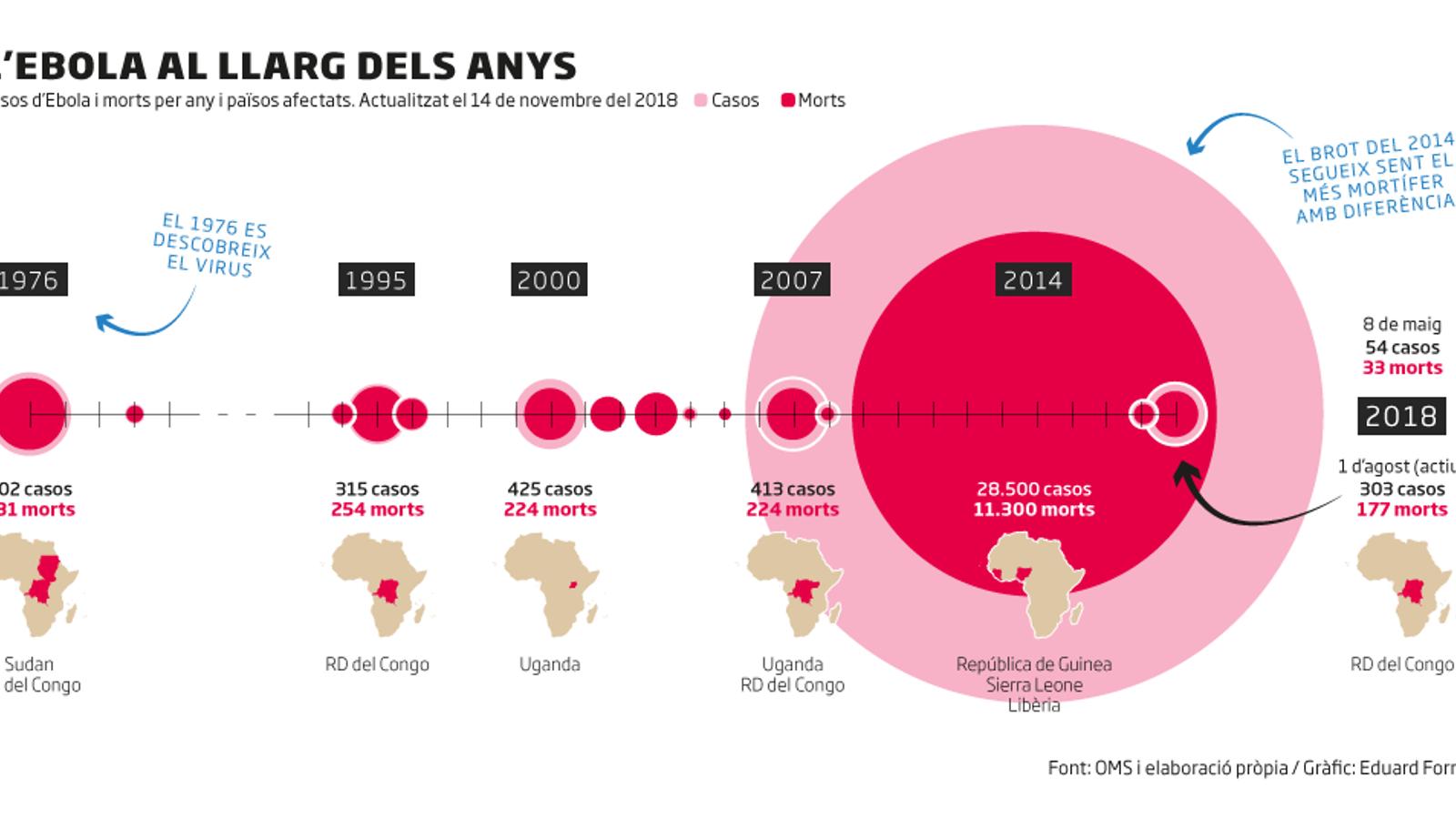 Com ataca el virus de l'Ebola i com es propaga
