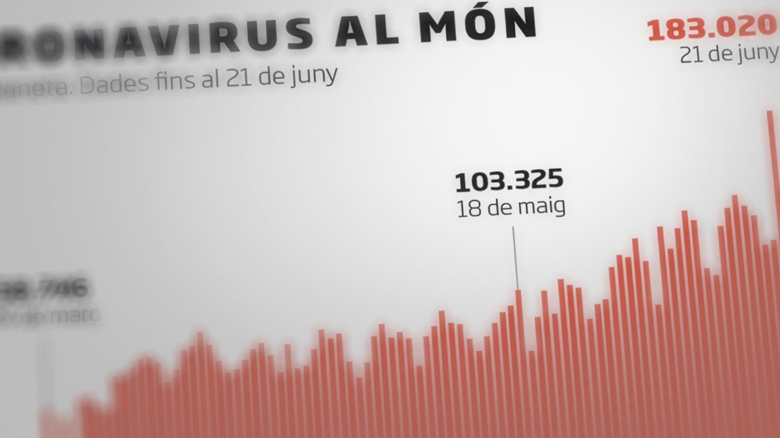 Crit d'alerta de l'OMS pel rècord de contagis diaris al món