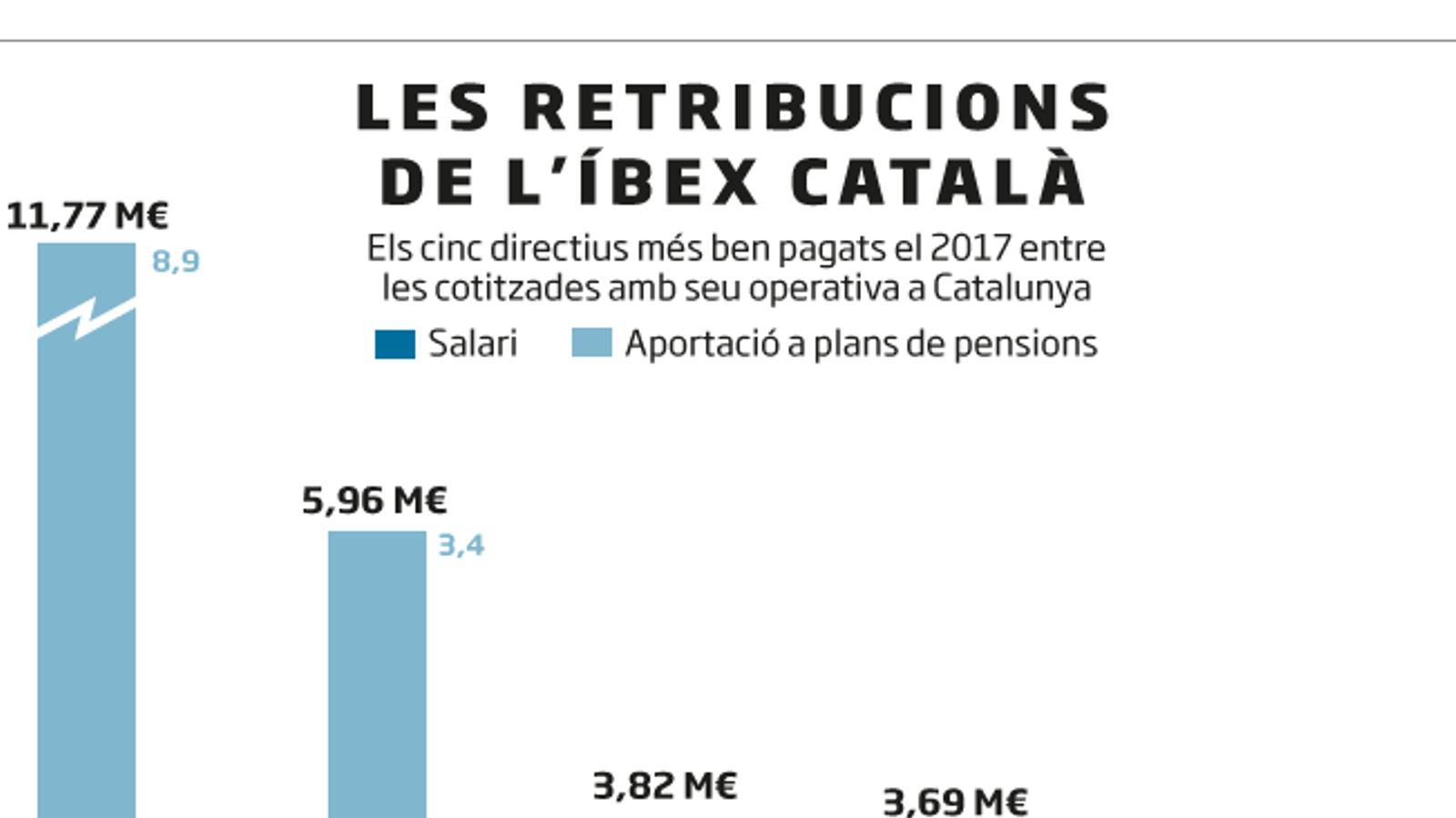 L'Íbex català s'apuja el sou