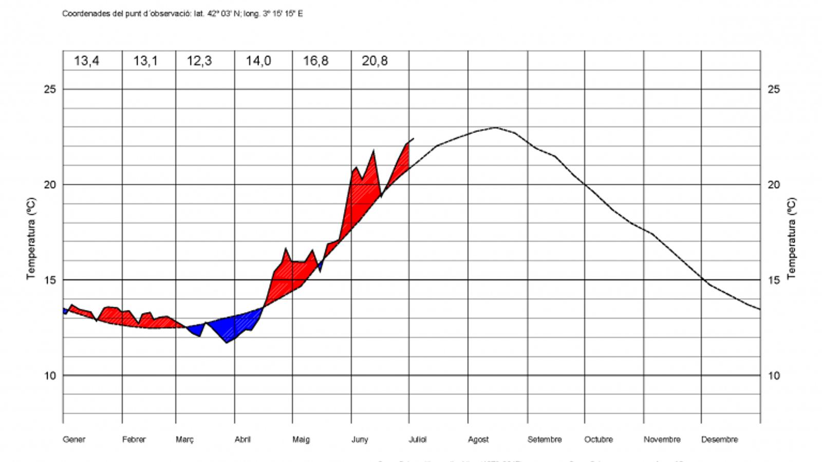 L'aigua del mar ja arriba a 27 graus a la Costa Daurada i les Illes