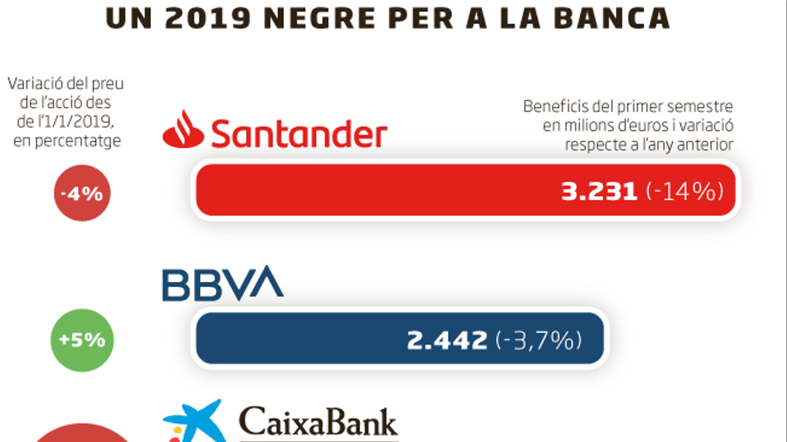 Un any d'ensurts per a la banca