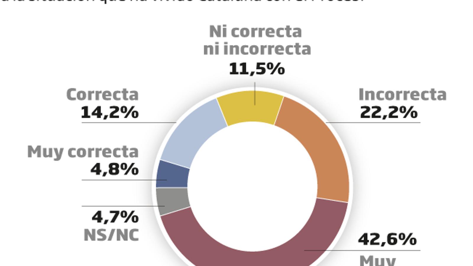 Encuesta del ARA: Sólo dos de cada diez catalanes apoyan al rey y avalarían la Constitución