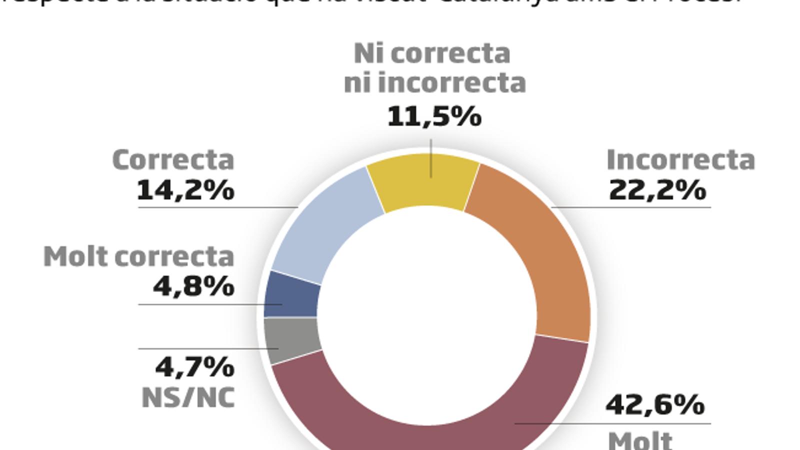 Enquesta de l'ARA: Només dos de cada deu catalans fan costat al rei i avalarien la Constitució