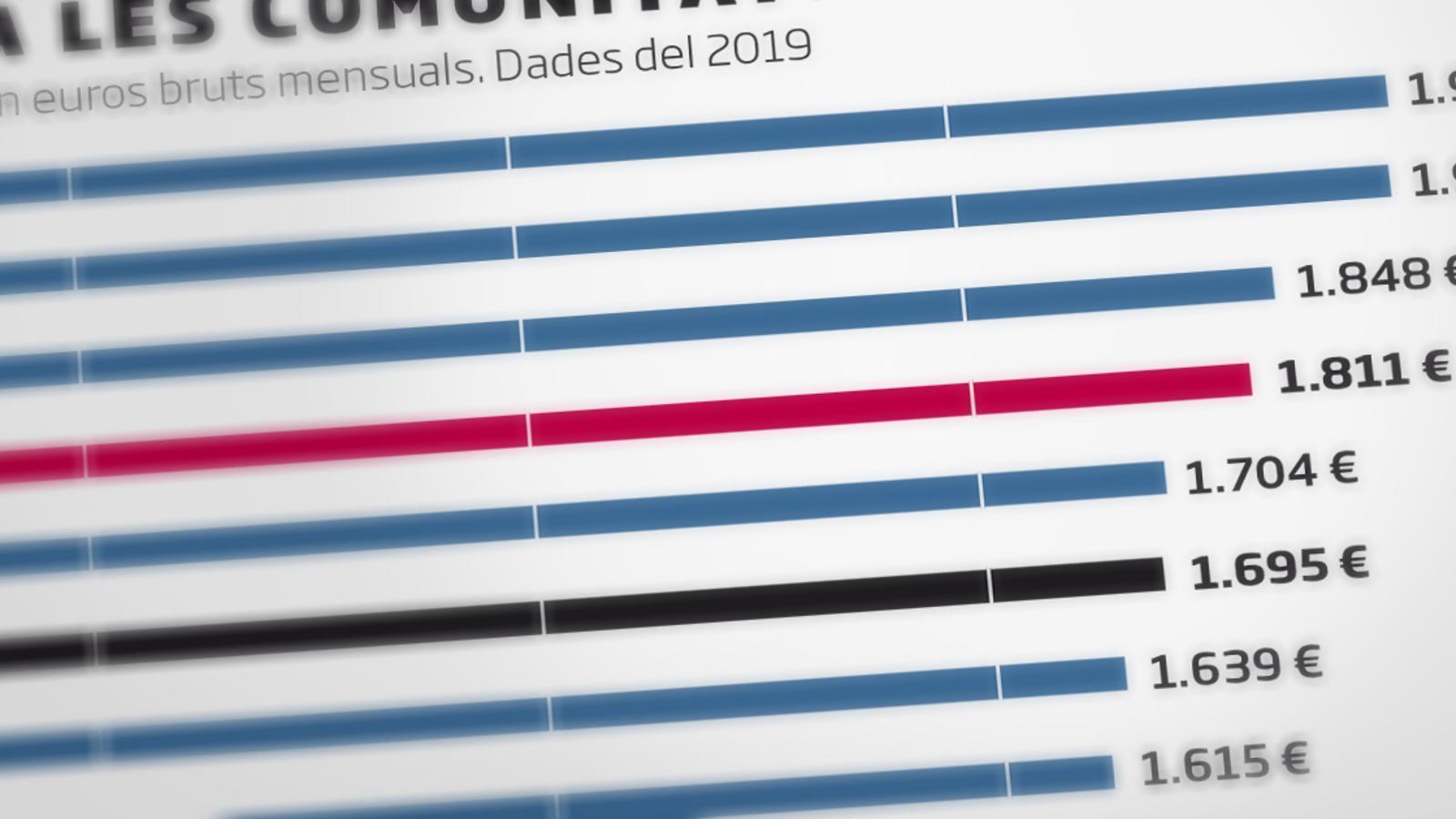El sou mitjà català va pujar 43 euros bruts el 2019