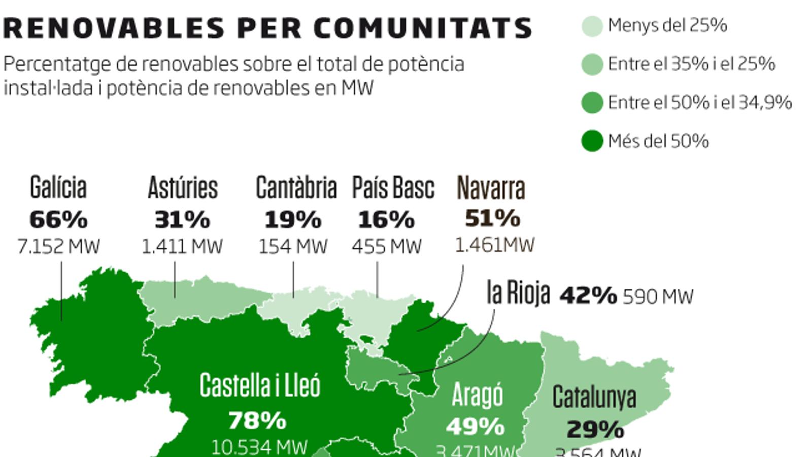 Catalunya, a la cua de les renovables a Espanya
