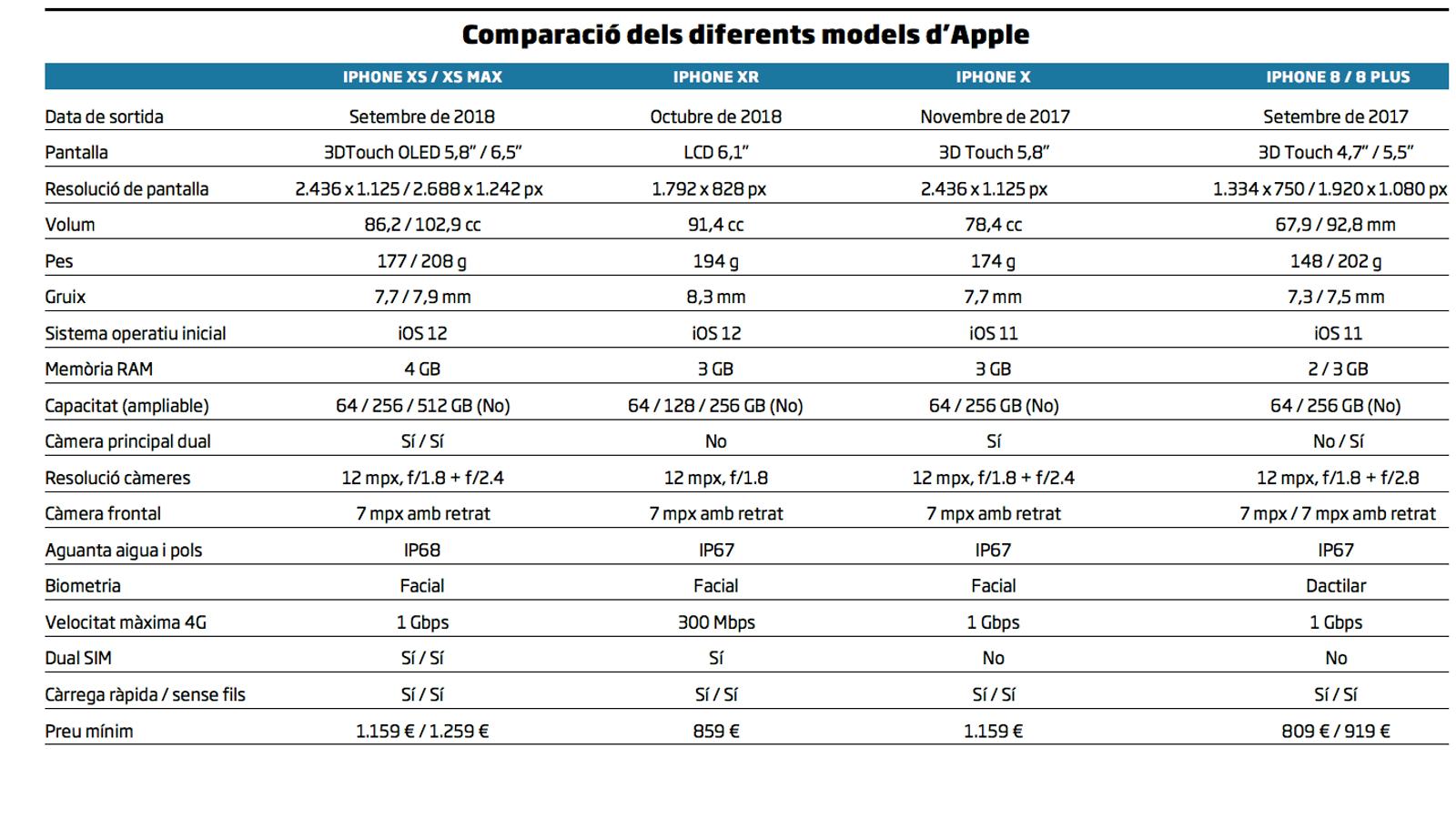 Apple jubila el botó d'inici de l'iPhone amb tres models nous