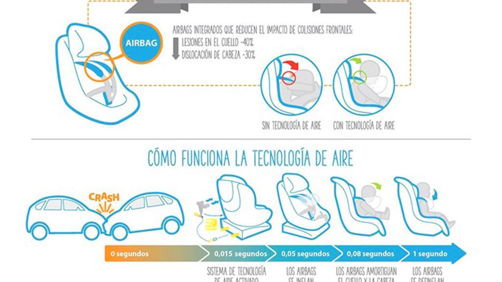 Les cadiretes infantils amb airbag ja són una realitat