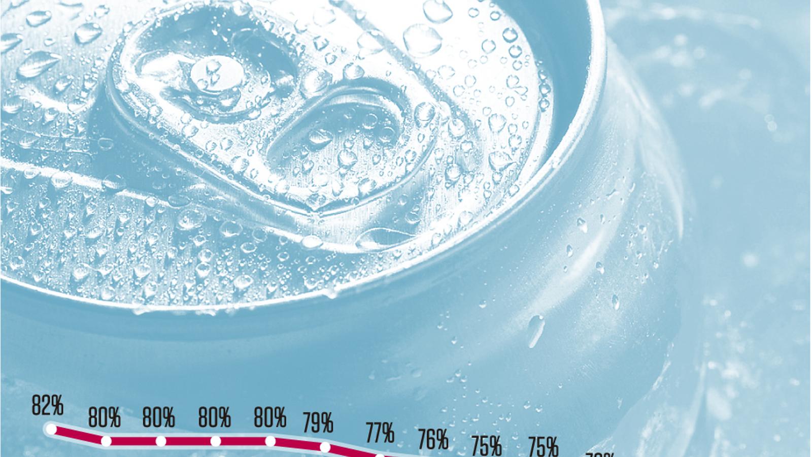Un terç dels refrescos que es venen ja són sense sucre