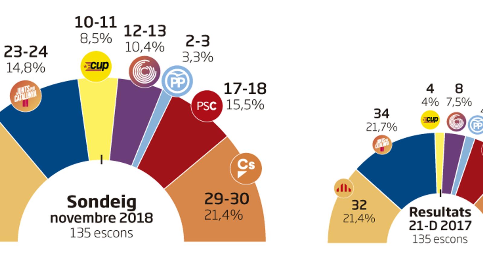ERC guanyaria les eleccions i l'ascens de la CUP compensaria el retrocés de JxCat per mantenir la majoria sobiranista