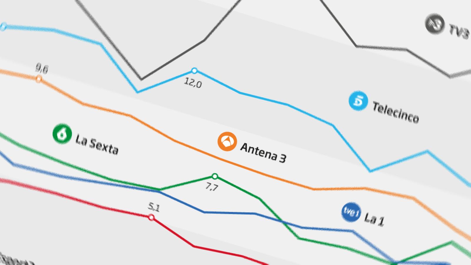 TV3 allarga el lideratge però Telecinco segueix guanyant terreny