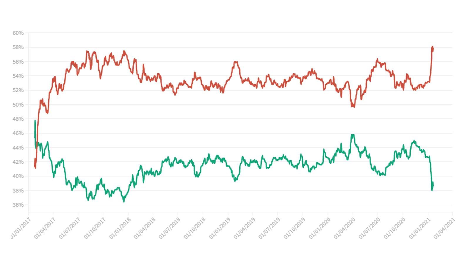 Els alts i baixos de popularitat de Trump, en 10 moments