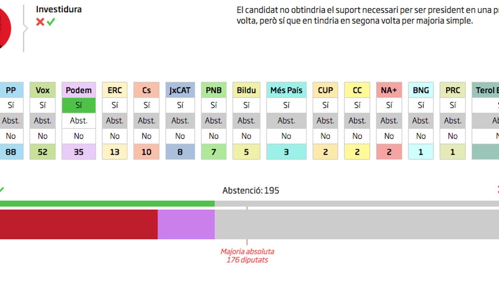 El pactòmetre: calcula les opcions de Sánchez i Iglesias