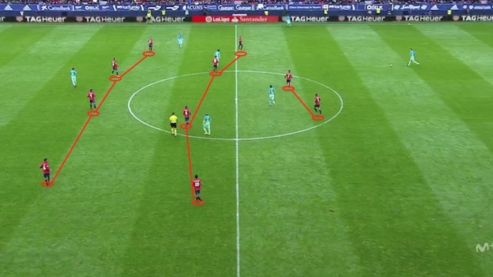 Bloc defensiu de l'Osasuna: 4-4-2