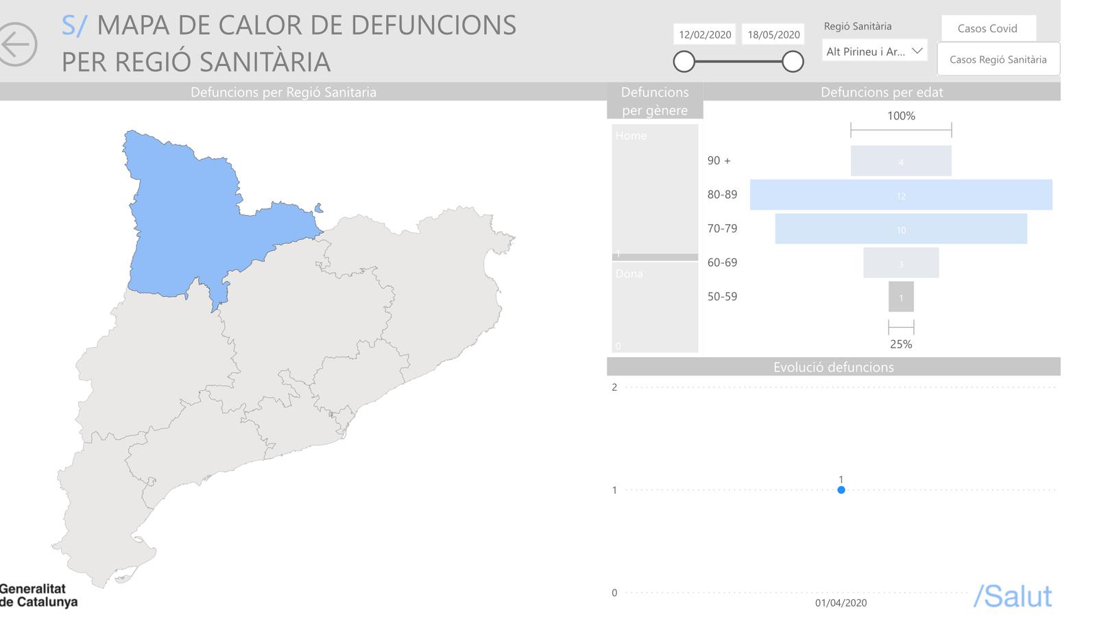 Gràfic amb les dades de defuncions detallades / SALUT