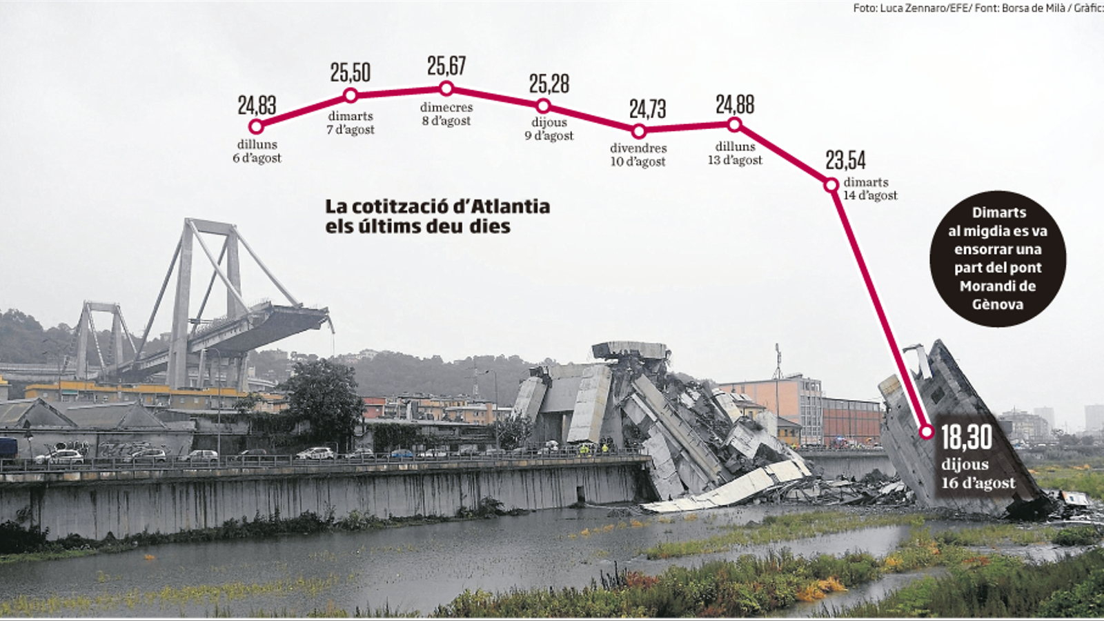 El pont de Gènova arrossega Atlantia