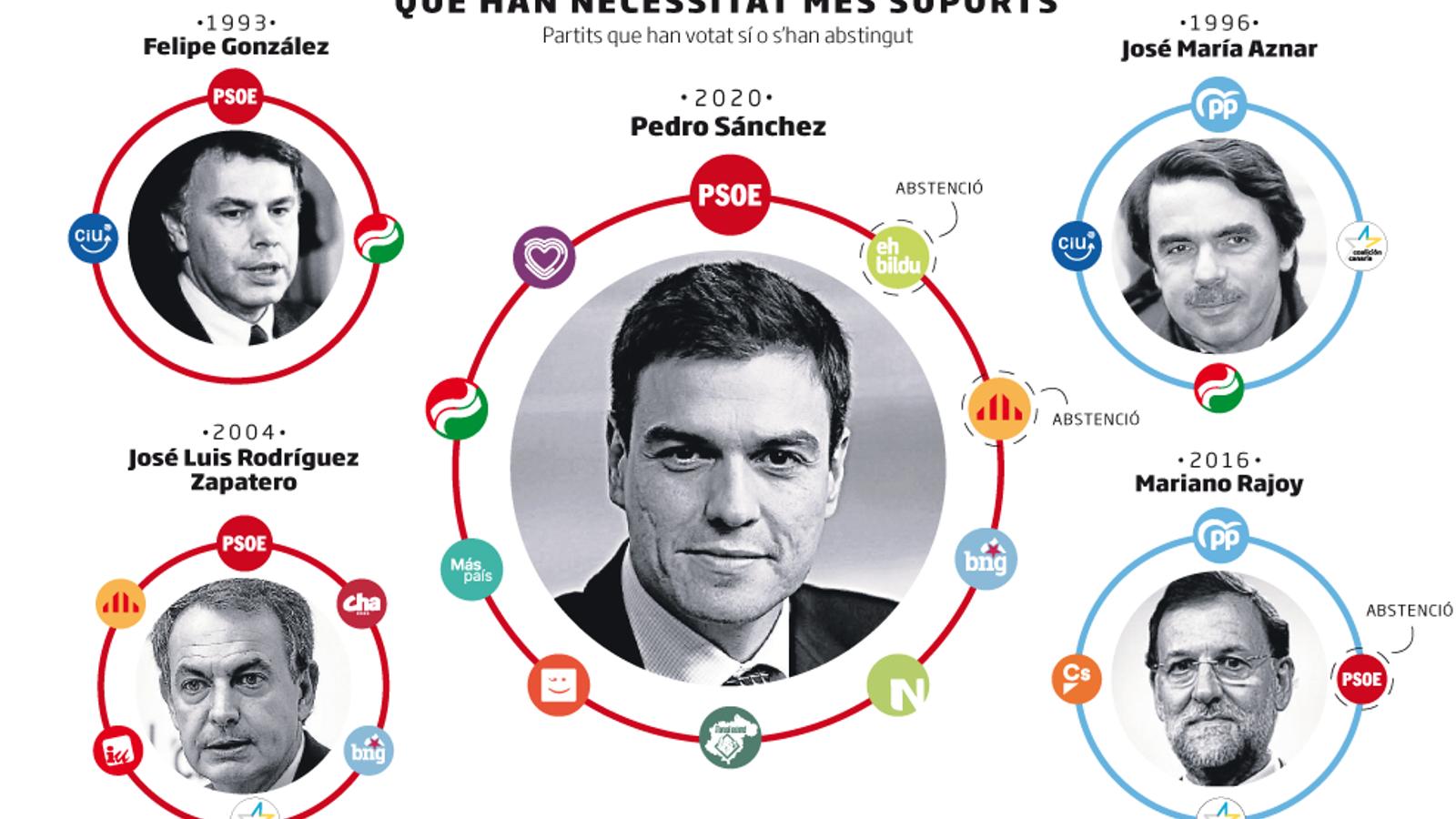 La investidura espanyola més plural de la democràcia