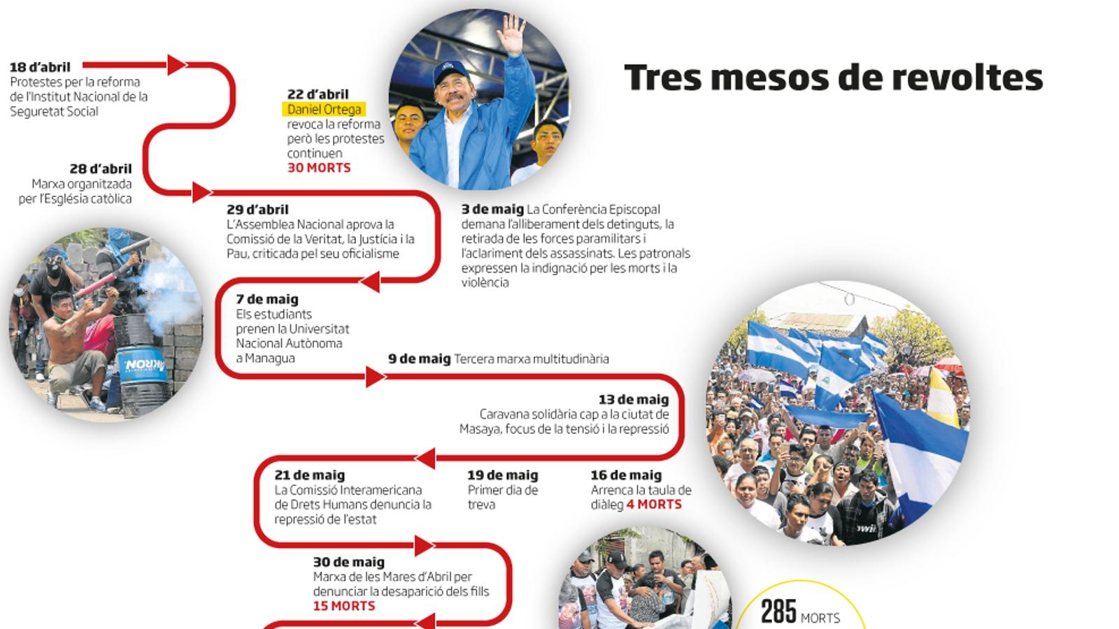 Somoza i Ortega, dues històries no tan diferents