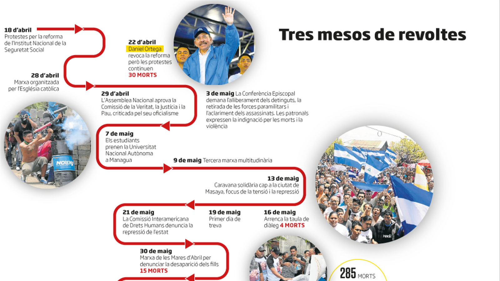 Daniel Ortega s'emmiralla amb Somoza