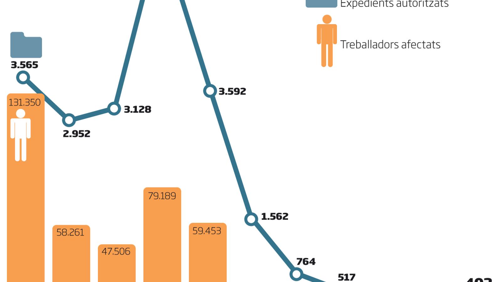 Catalunya tanca 2019 amb un 79% més de treballadors afectats per ERO