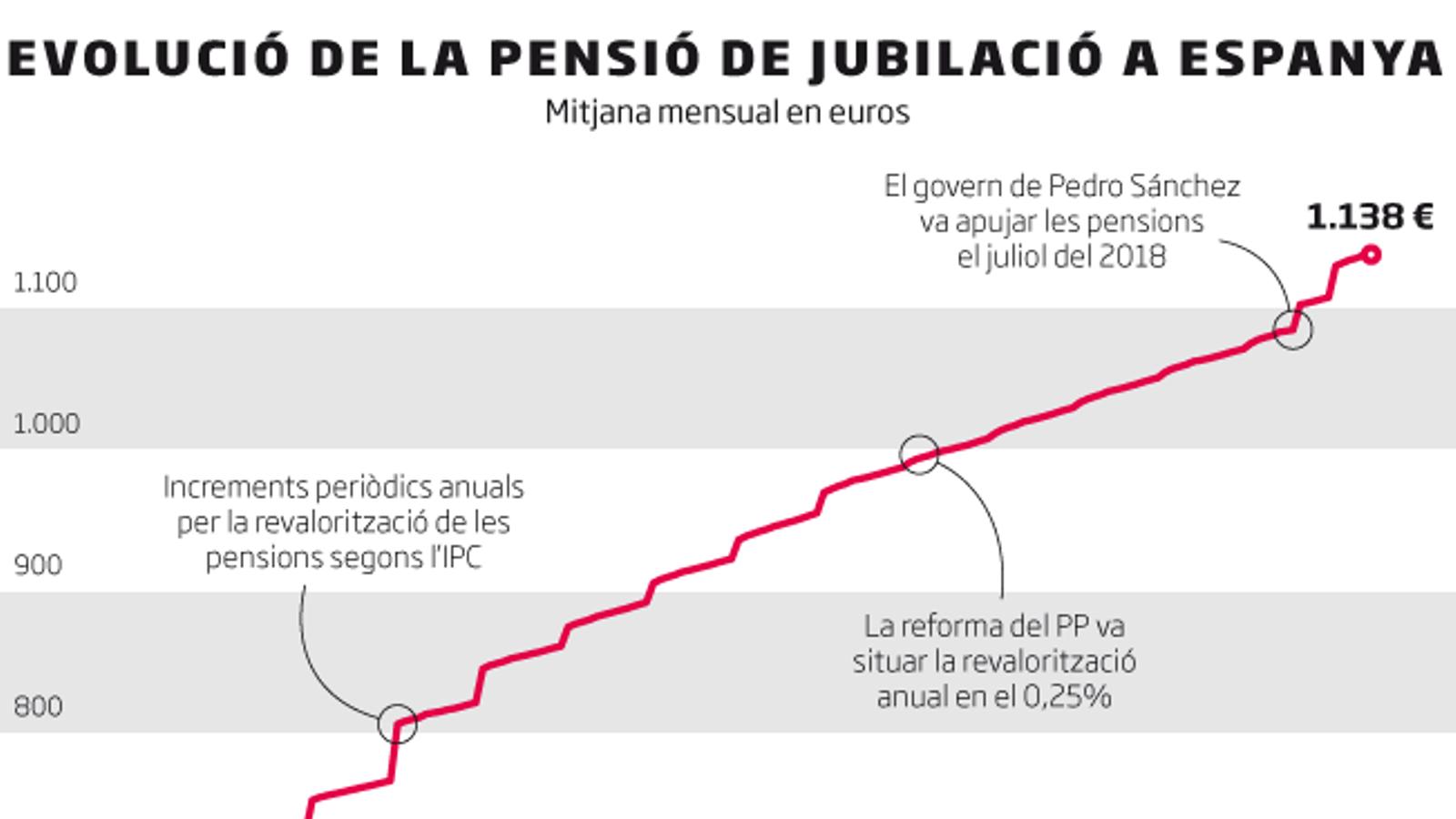 El nombre de pensions i la despesa que suposen baten un nou rècord al juny