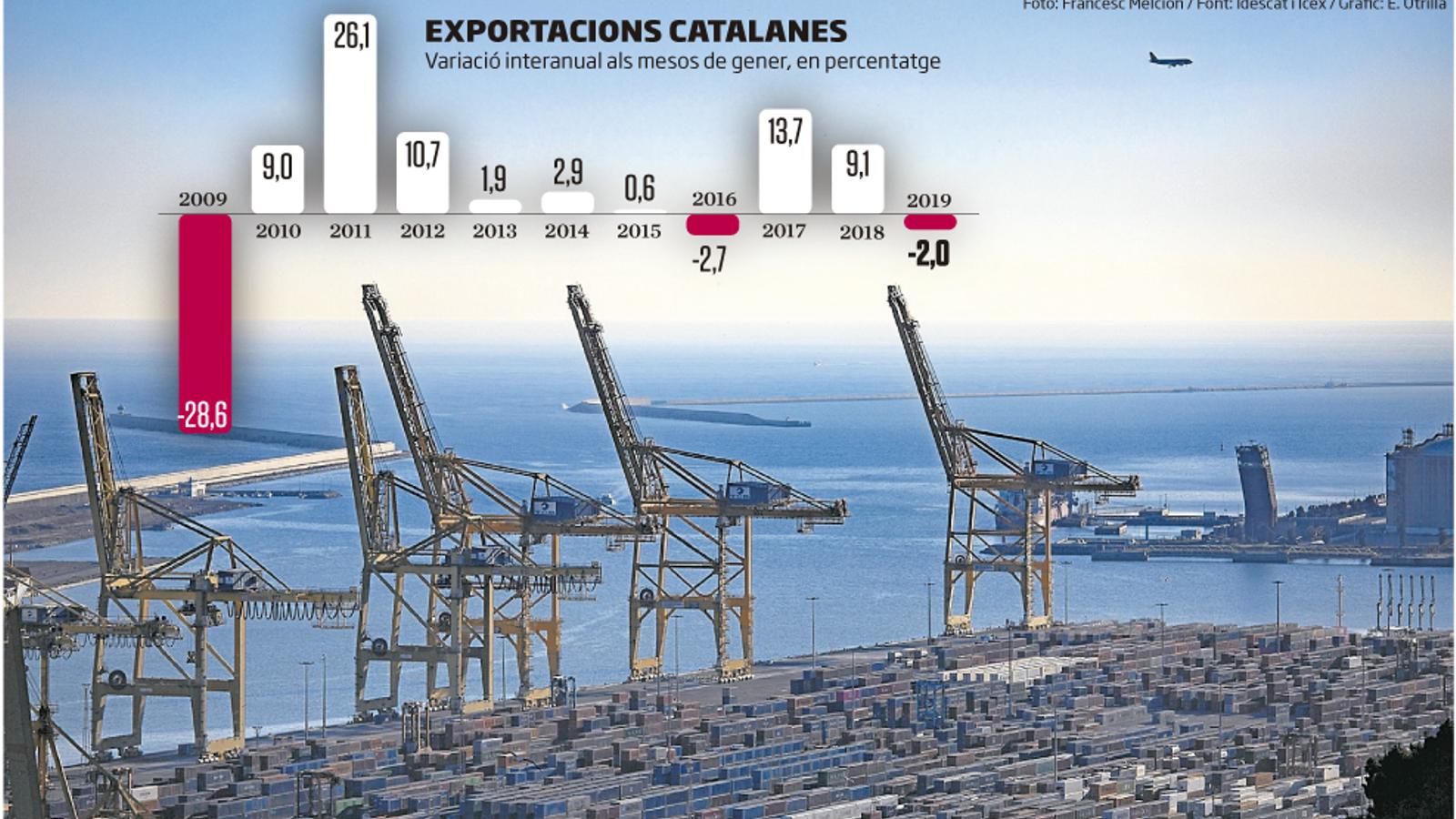L'exportació inicia l'any punxant