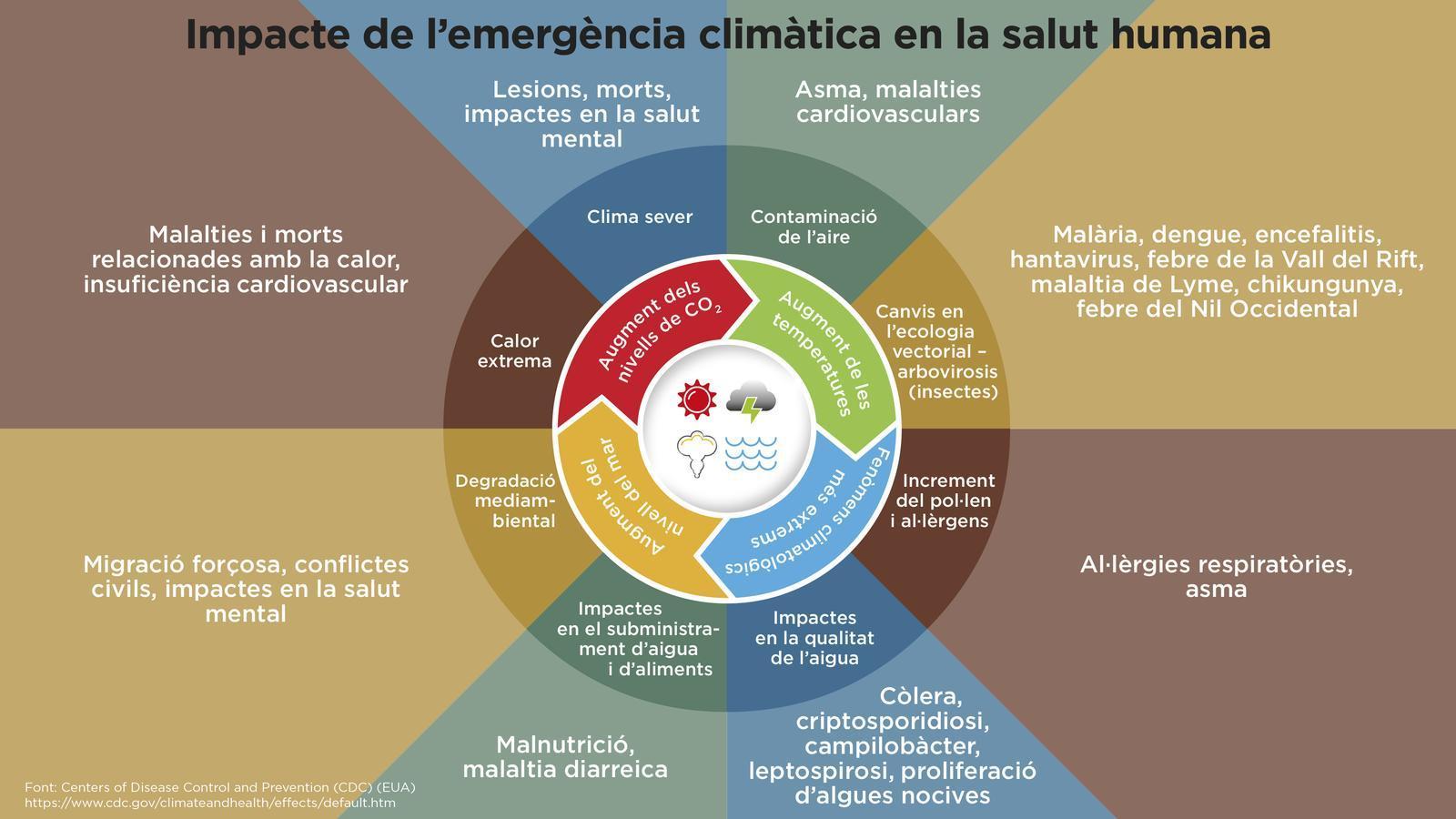 Emergència Climàtica Departament de Salut