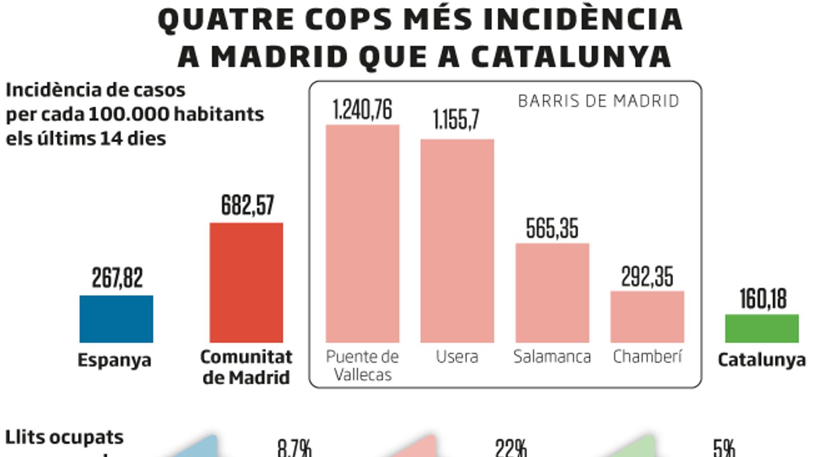 La Comunitat de Madrid confina per barris 850.000 persones
