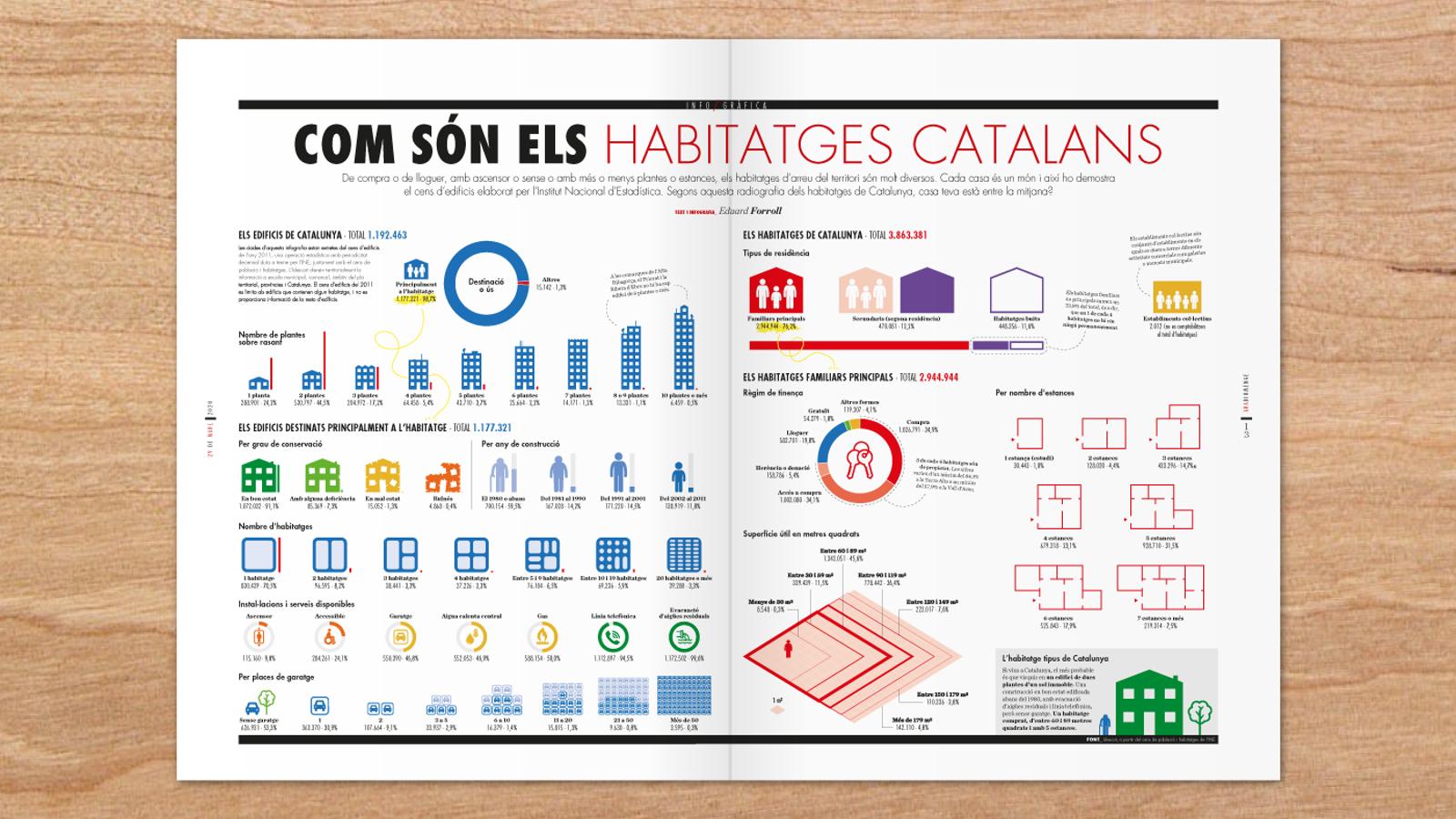 Com són els habitatges catalans